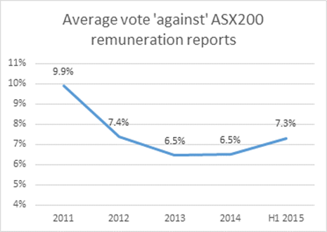 Average vote 'against' ASX200 remuneration reports