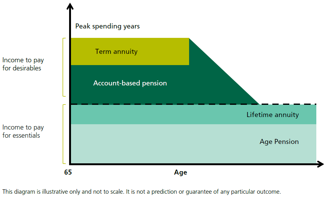 income layering chart