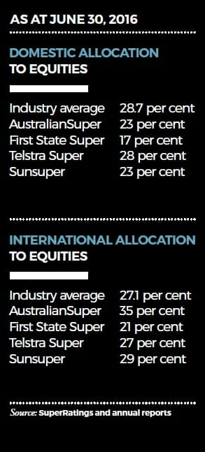 Allocation to equities