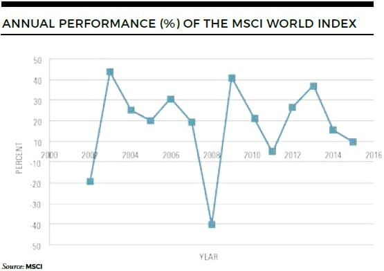 Annual performance of the MSCI World Index